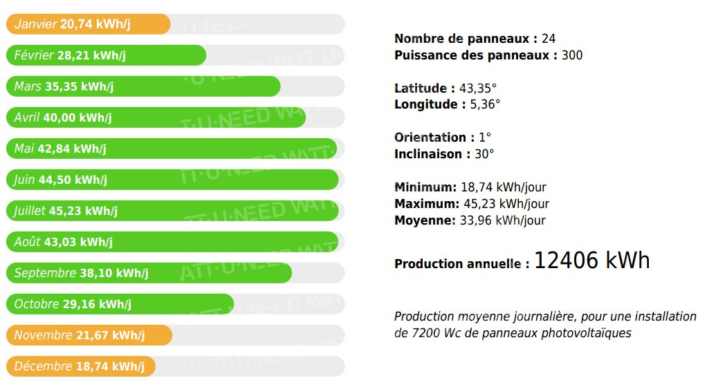 scheme Evaluation of production in the south of France