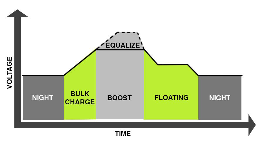 graphique fonctionnement batterie plomb