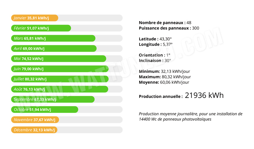 Evaluation of production in the south of France