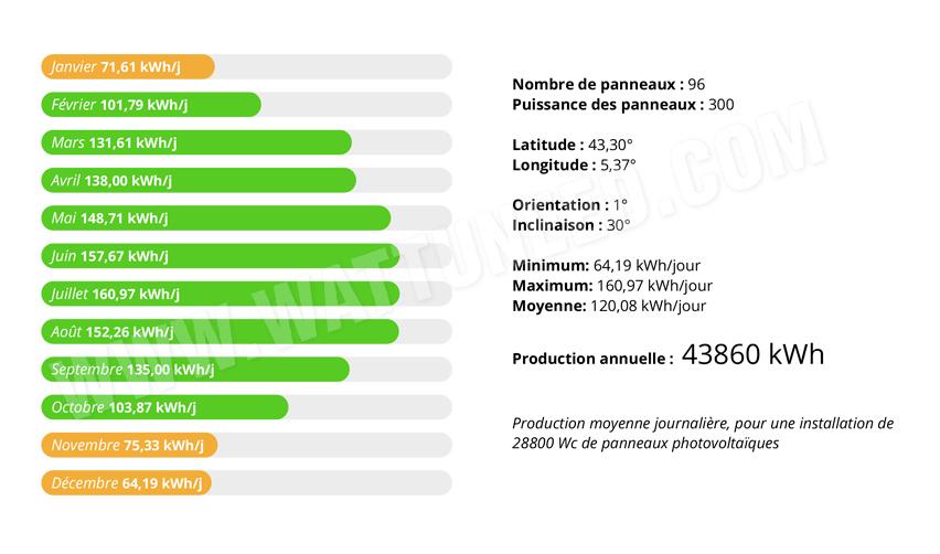 Evaluation de la production dans le sud de la France