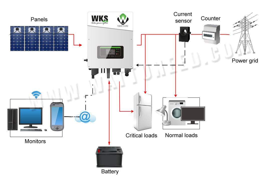 Connection diagram of the inverter
