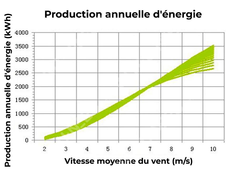 Courbe: Production annuelle d'énergie