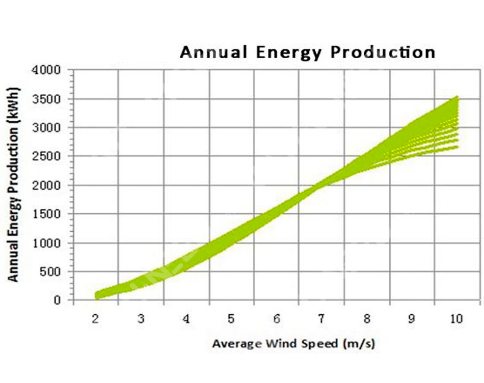 Annual Energy production curve